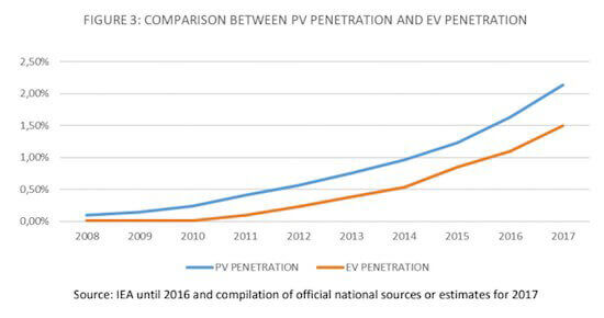 PV solar panels and EV uptake in the UK.