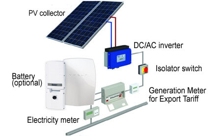 Schematic of PV (Photovoltaic) solar panels, installations and installers.